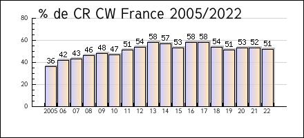 WinREF : Logiciel de gestion des logs en concours Cw-f